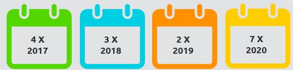 daty_projekty_wspolpracy_europejskiej_2017_2020_new